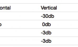 业余卫星:天线的极化方向和接收效果的差异